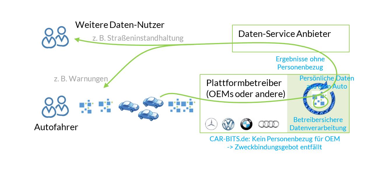 car-bits-infografik