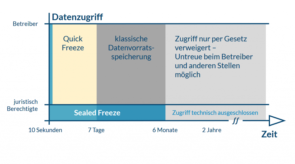 sealed-freeze-infografik-2-datenzugriff