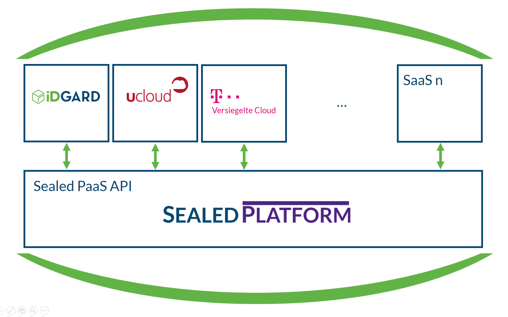 sealed-platform-infografik