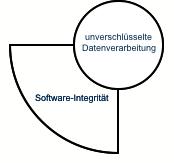 vertrauenswuerdige-software-software-integritaet