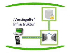grafik_versiegelte_infrastruktur