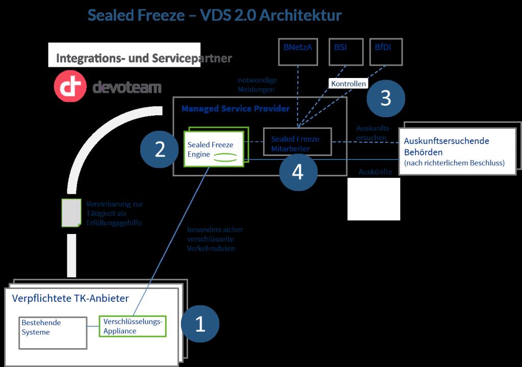 aufbau-einer-sealed-freeze-architektur-unter-betrachtung-der-beteiligten-parteien_uniscon