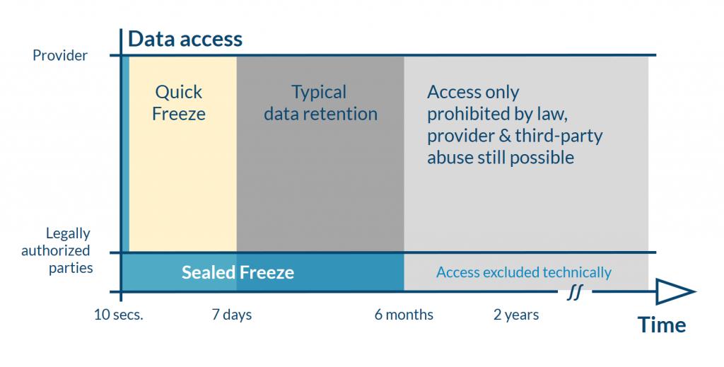 sealed freeze data access