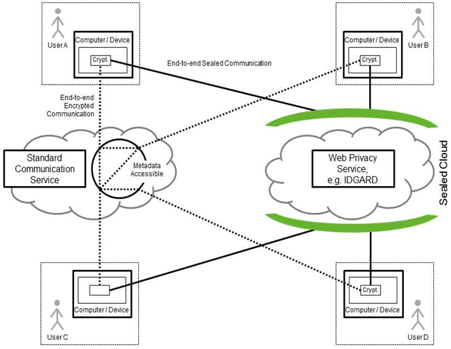security-benefits-compared-to-end-to-end-encryption