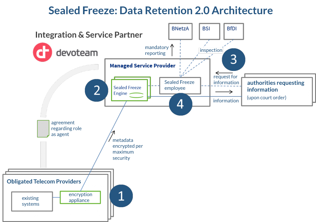 sealed-freeze_-data-retention-2_0-architecture