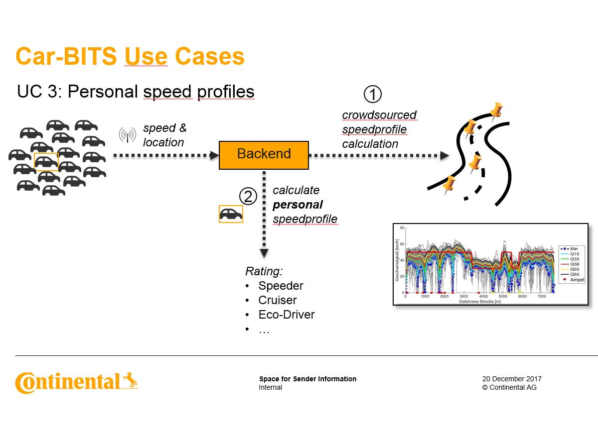 UC Personalisiertes Speed Profile - CARBITS live Demo