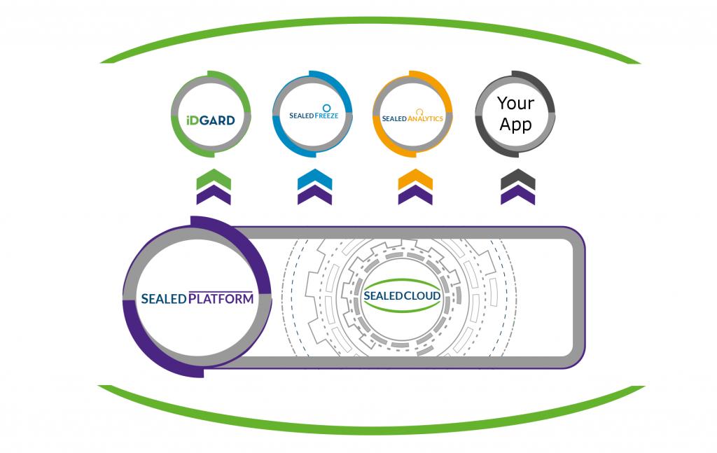 Sealed Platform Infografik - Uniscon