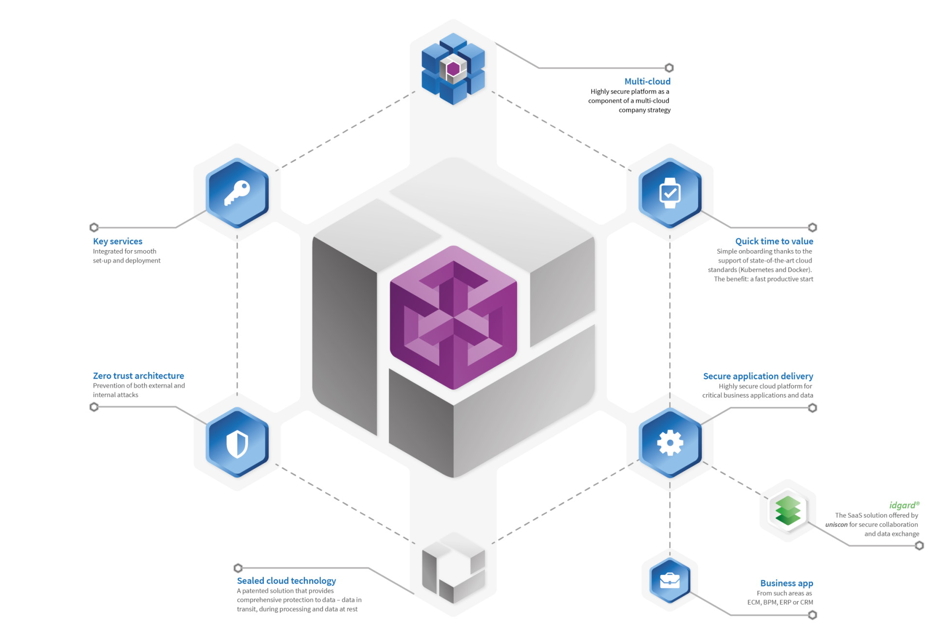 uniscon - Sealed Platform Portfolio Überblick