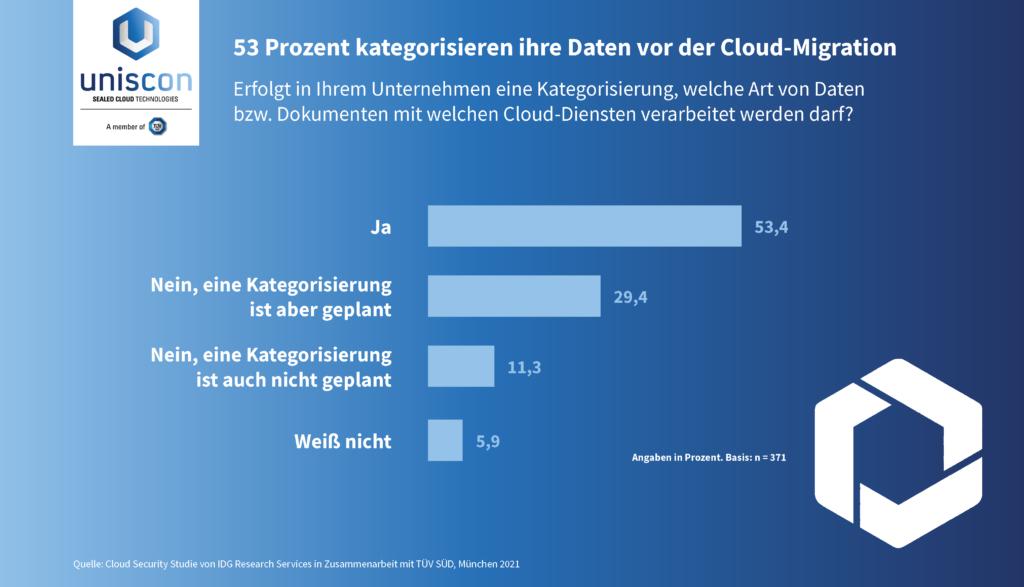 Datenkategorisierung uniscon IDG Cloud Security 2021